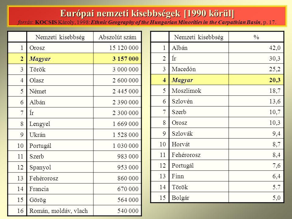 Európai nemzeti kisebbségek [1990 körül] forrás: KOCSIS Károly, 1998: Ethnic Geography of the Hungarian Minorities in the Carpathian Basin, p. 17.